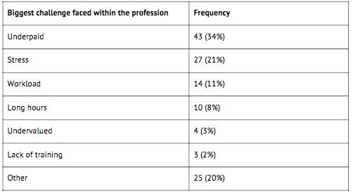Social Mobility survey
